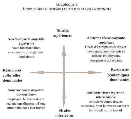 L'espace social schmollerien des classes moyennes - Louis Chauvel